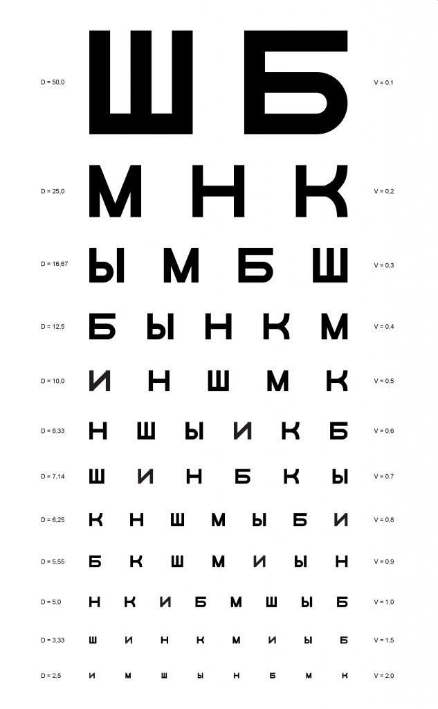 Таблица для проверки зрения у окулиста смотреть