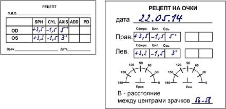 Рецепт на очки - как выписывают и расшифровка d2e7fcaac4164